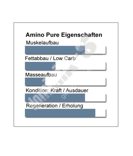 Amino Pure Produkteigenschaften