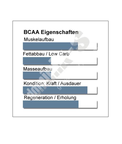 BCAA Produkteigenschaften