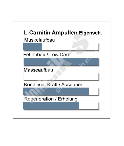 L-Carnitin Ampullen Produkteigenschaften